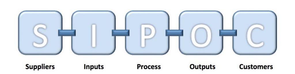 رسم نمودار SIPOC