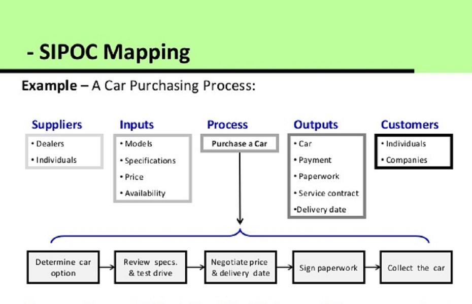 نمودار SIPOC برای فرآیند خرید ماشین