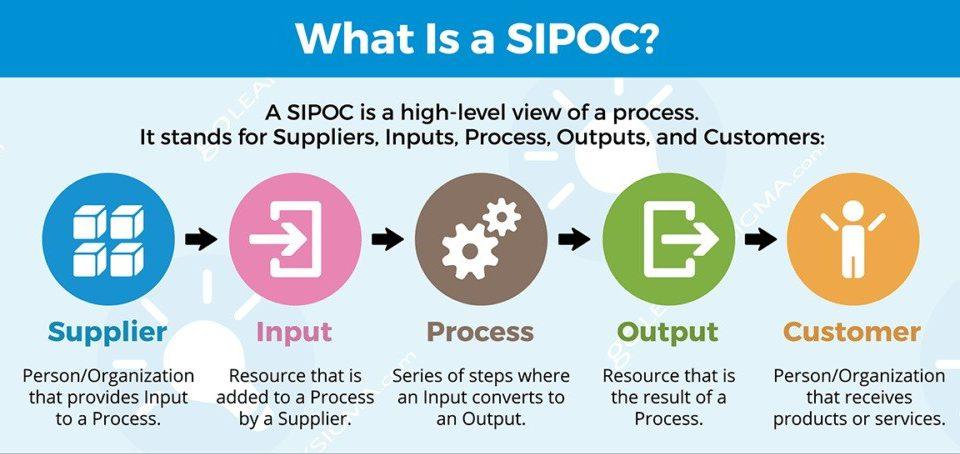 نمودار SIPOC | نقشه برداری فرآیند